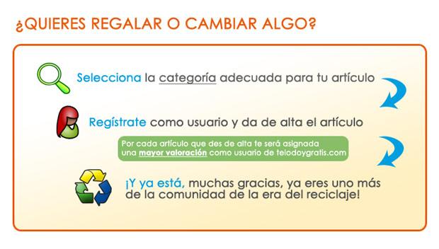 Regalar productos en Telodoygratis.com ¿cómo?