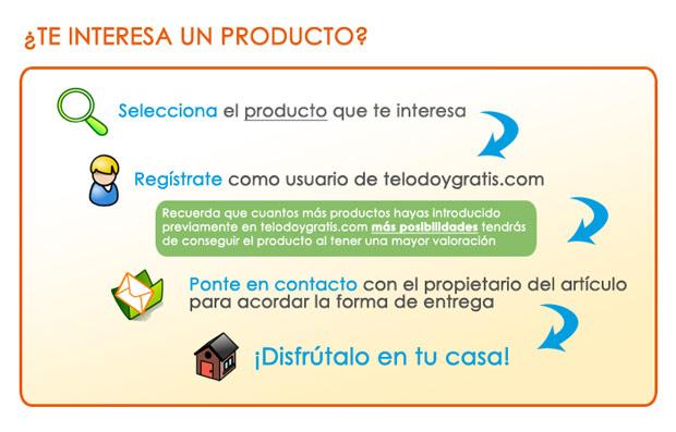 Conseguir productos gratis en Telodoygratis.com, ¿cómo?